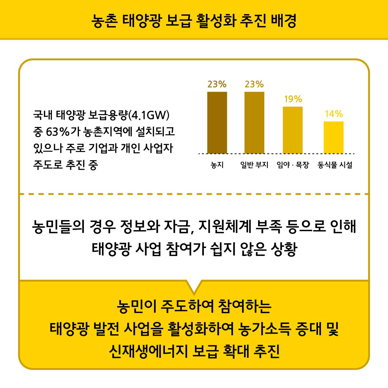 [아헤플]농촌 태양광 보급-02