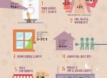 대한민국이 똑똑해지는 겨울철 에너지절약 습관